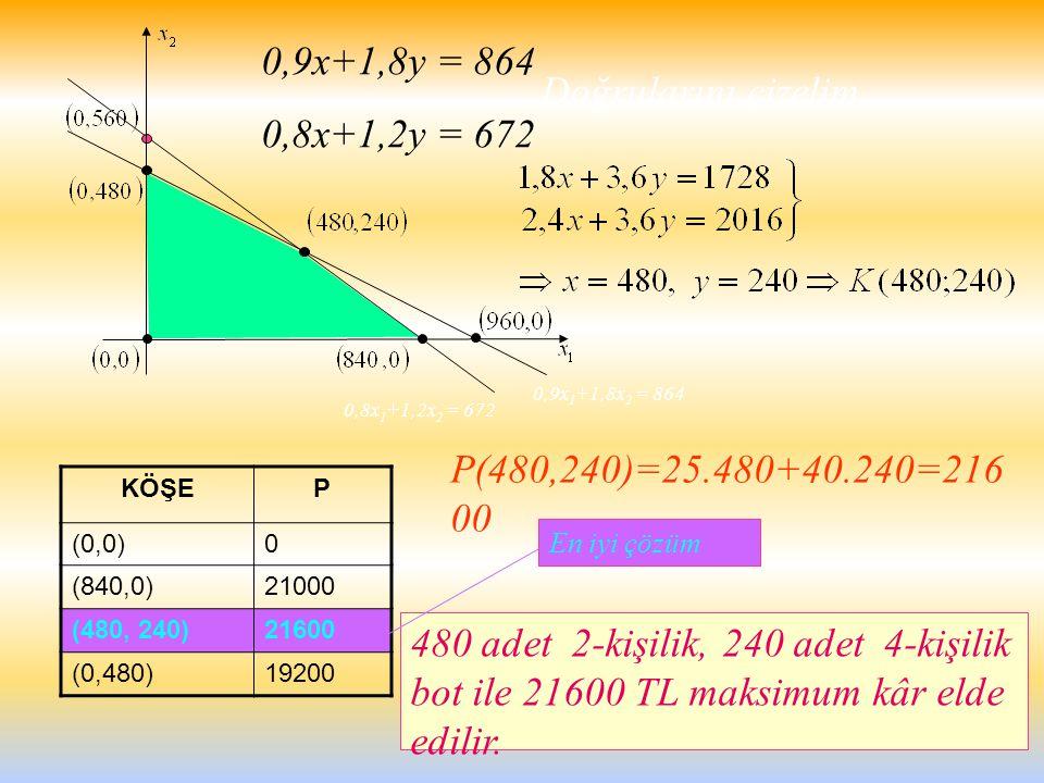 0,9x+1,8y = 864 0,8x+1,2y = 672 Doğrularını çizelim.