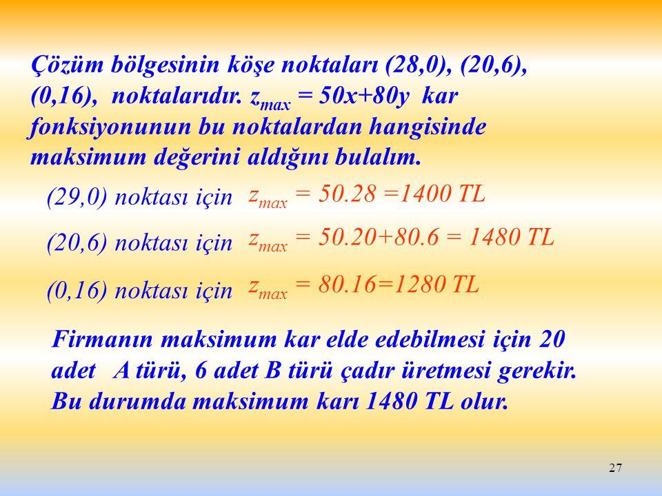 Çözüm bölgesinin köşe noktaları (28,0), (20,6), (0,16), noktalarıdır