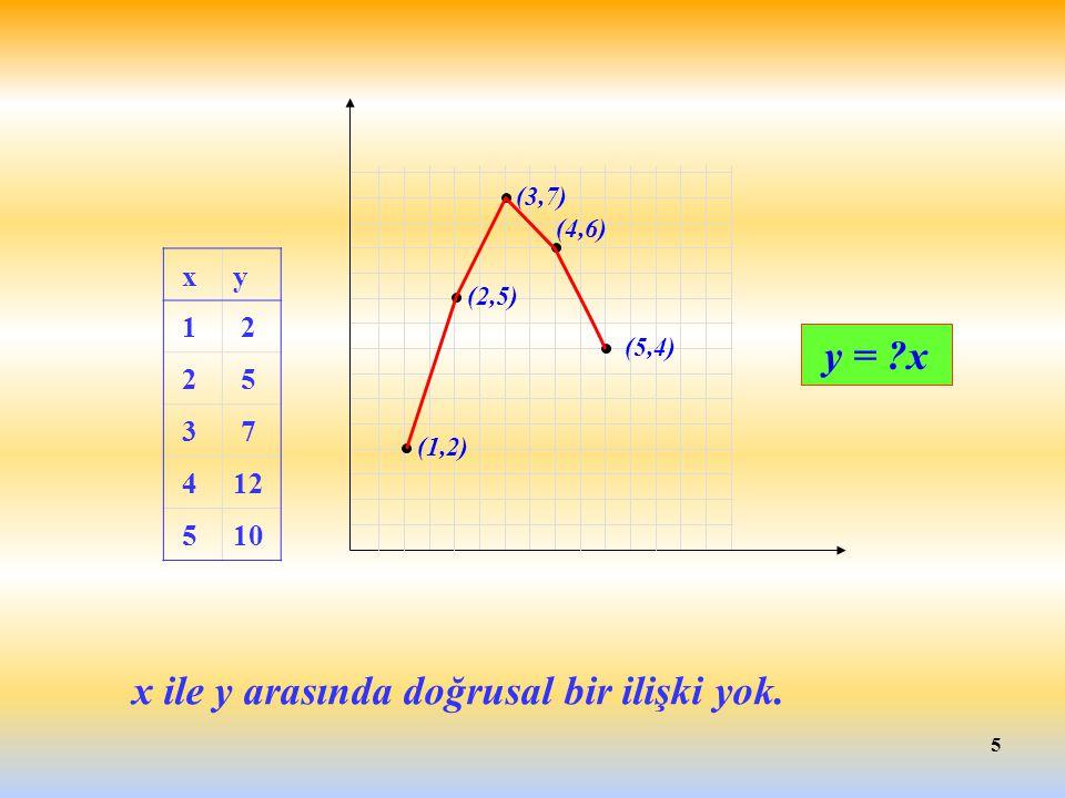 x ile y arasında doğrusal bir ilişki yok.