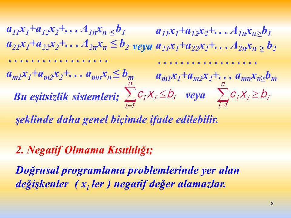 a11x1+a12x2+. . . A1nxn ≥b1 a21x1+a22x2+. . . A2nxn ≥ b2. . . . . . . . . . . . . . . . . . . am1x1+am2x2+. . . amnxn≥bm.