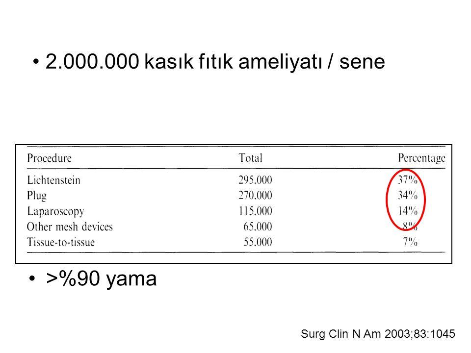 2.000.000 kasık fıtık ameliyatı / sene