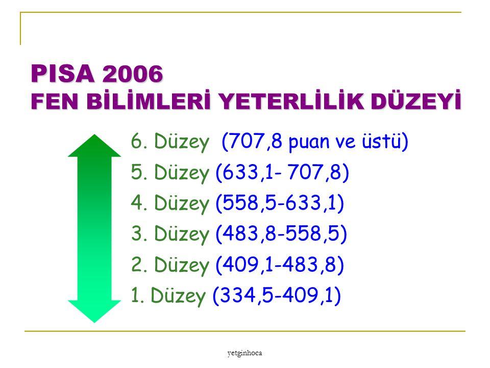 PISA 2006 FEN BİLİMLERİ YETERLİLİK DÜZEYİ