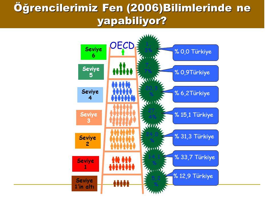 Öğrencilerimiz Fen (2006)Bilimlerinde ne yapabiliyor