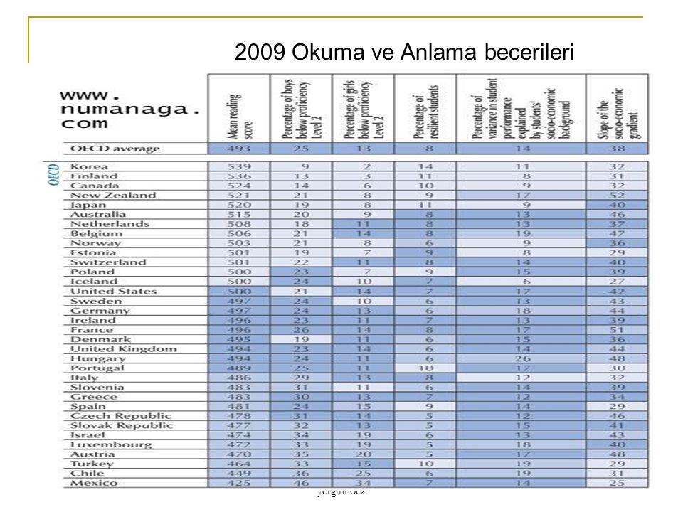 2009 Okuma ve Anlama becerileri