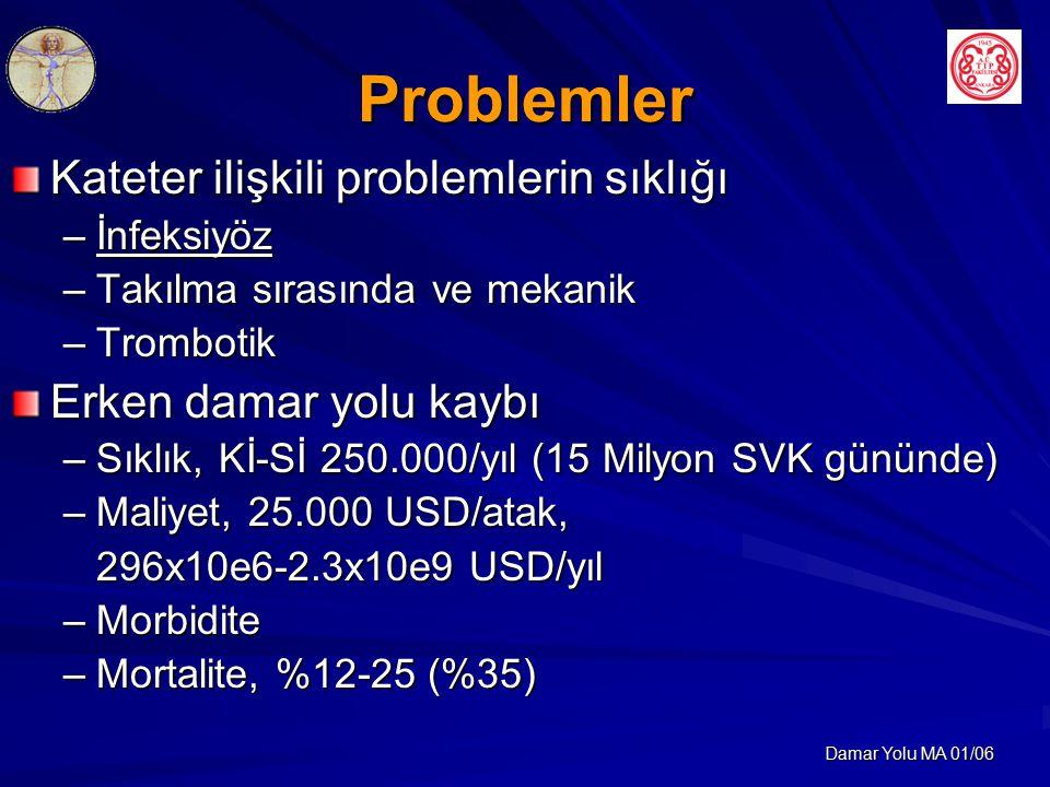 Problemler Kateter ilişkili problemlerin sıklığı