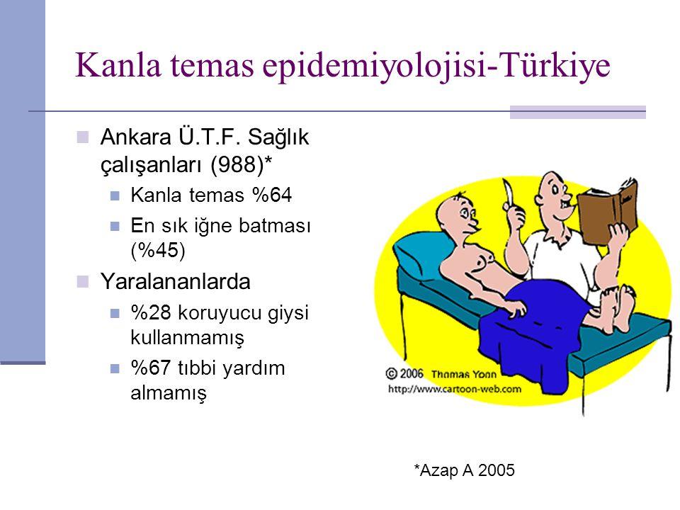 Kanla temas epidemiyolojisi-Türkiye