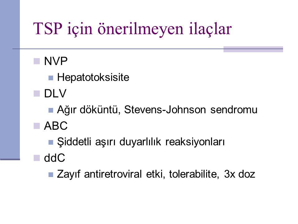 TSP için önerilmeyen ilaçlar
