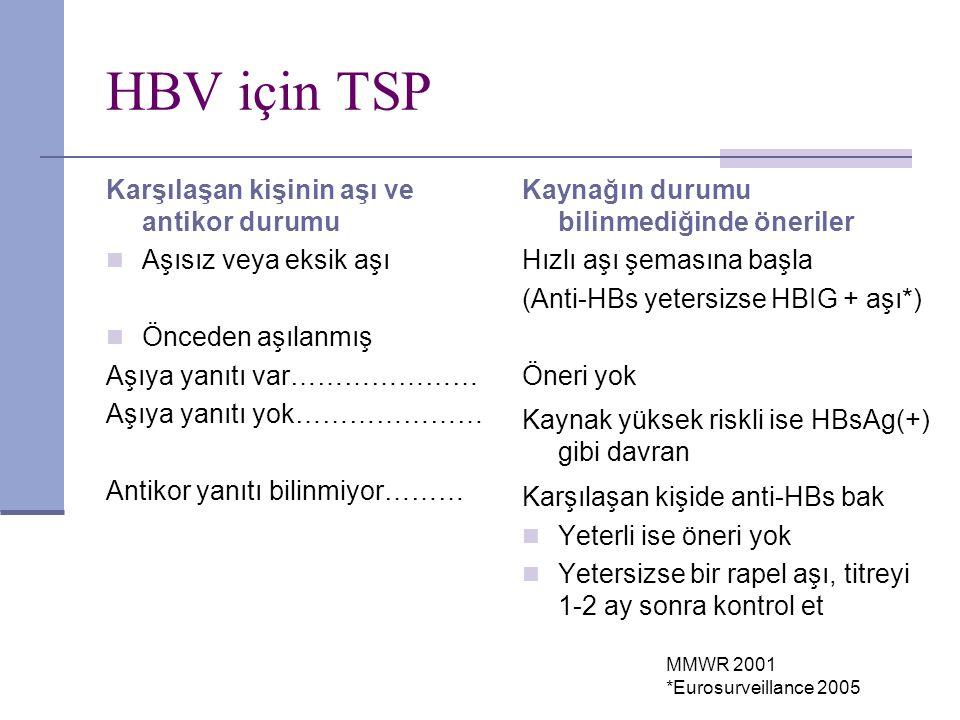 HBV için TSP Karşılaşan kişinin aşı ve antikor durumu