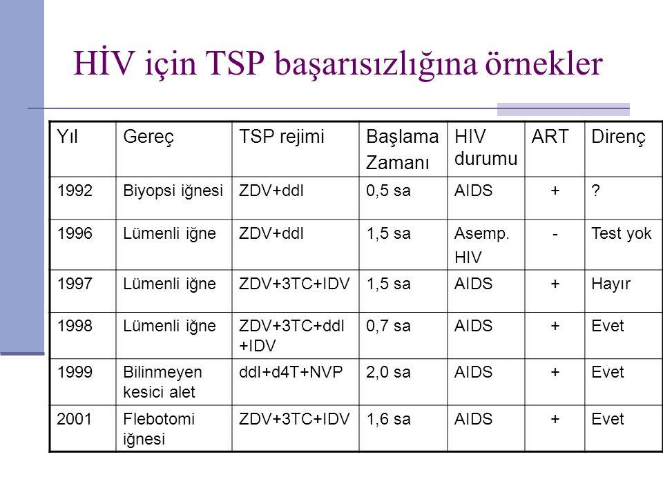 HİV için TSP başarısızlığına örnekler