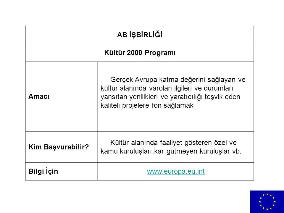 AB İŞBİRLİĞİ Kültür 2000 Programı. Amacı.