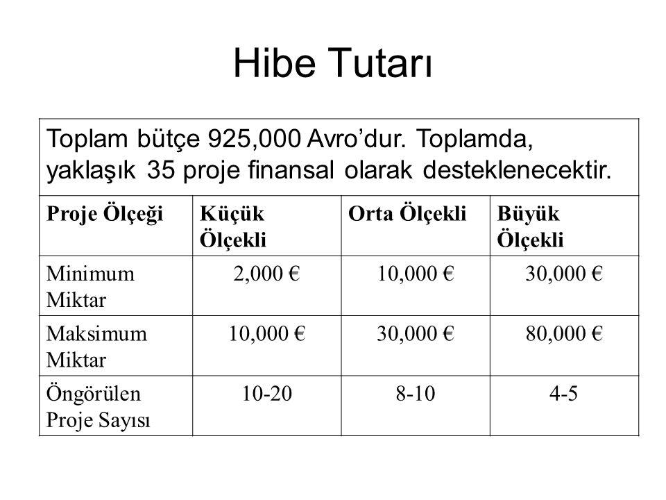 Hibe Tutarı Toplam bütçe 925,000 Avro'dur. Toplamda, yaklaşık 35 proje finansal olarak desteklenecektir.