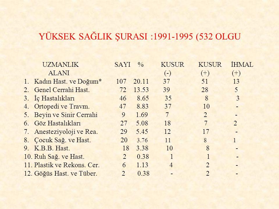 YÜKSEK SAĞLIK ŞURASI :1991-1995 (532 OLGU