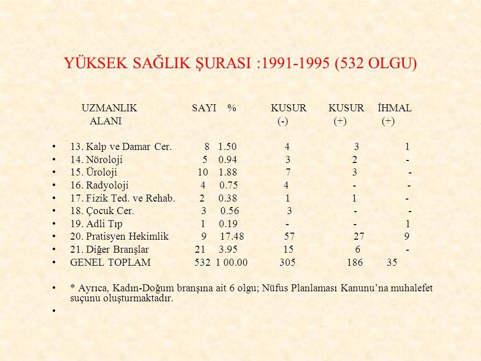 YÜKSEK SAĞLIK ŞURASI :1991-1995 (532 OLGU)