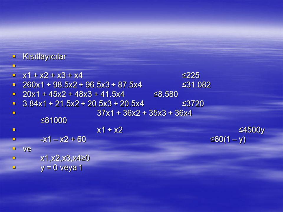 Kısıtlayıcılar x1 + x2 + x3 + x4 ≤225. 260x1 + 98.5x2 + 96.5x3 + 87.5x4 ≤31.082. 20x1 + 45x2 + 48x3 + 41.5x4 ≤8.580.