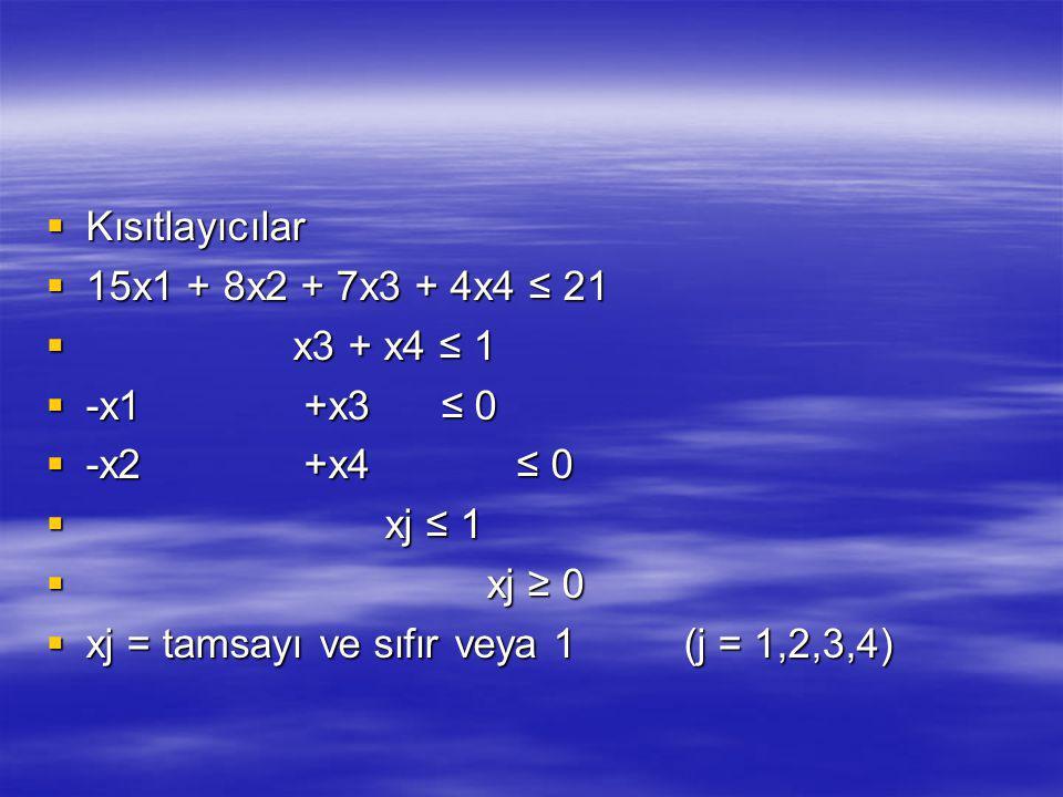 Kısıtlayıcılar 15x1 + 8x2 + 7x3 + 4x4 ≤ 21. x3 + x4 ≤ 1. -x1 +x3 ≤ 0. -x2 +x4 ≤ 0.