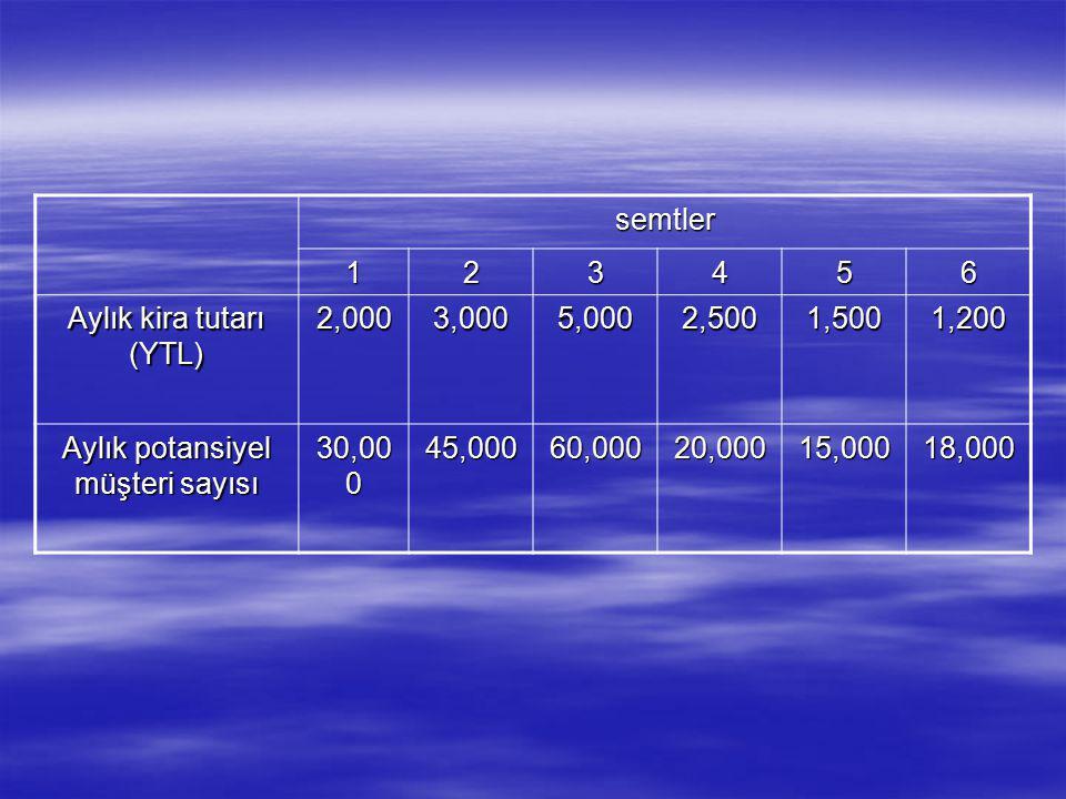 Aylık kira tutarı (YTL) 2,000 3,000 5,000 2,500 1,500 1,200