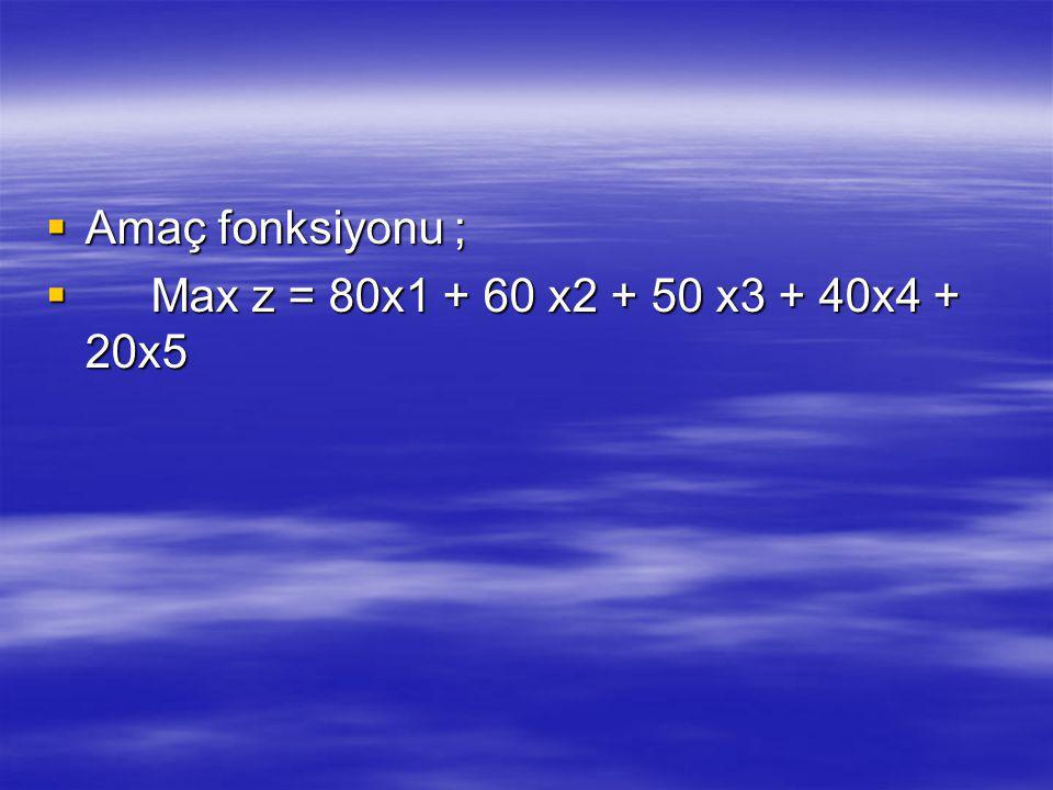 Amaç fonksiyonu ; Max z = 80x1 + 60 x2 + 50 x3 + 40x4 + 20x5