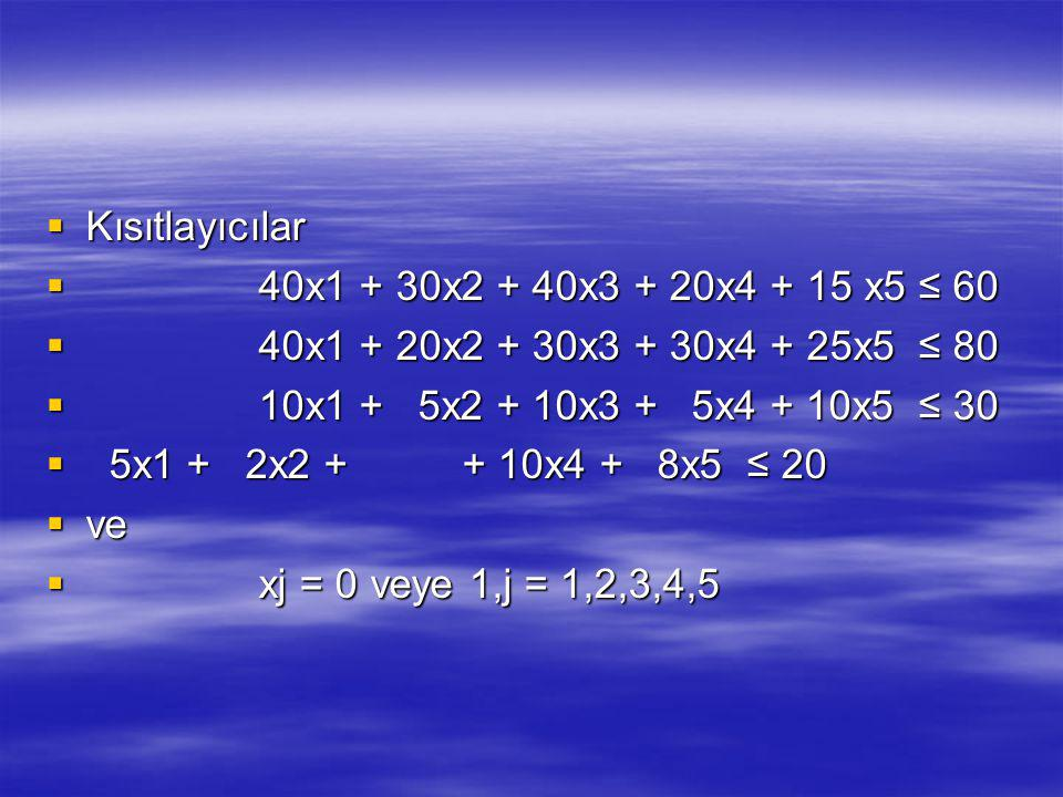 Kısıtlayıcılar 40x1 + 30x2 + 40x3 + 20x4 + 15 x5 ≤ 60. 40x1 + 20x2 + 30x3 + 30x4 + 25x5 ≤ 80. 10x1 + 5x2 + 10x3 + 5x4 + 10x5 ≤ 30.
