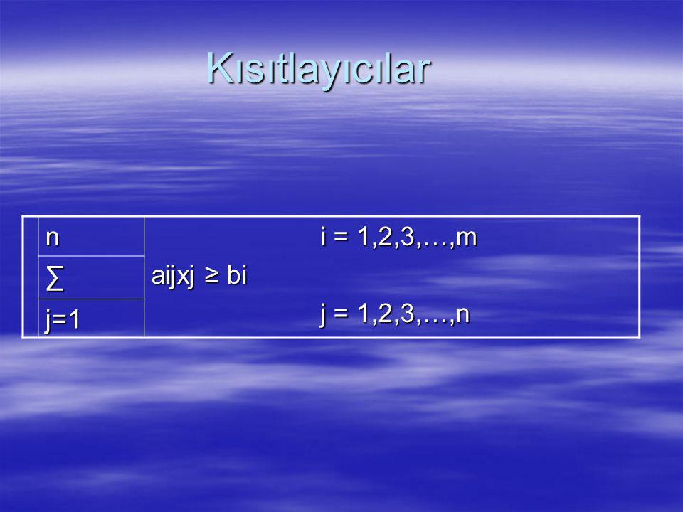 Kısıtlayıcılar n i = 1,2,3,…,m aijxj ≥ bi j = 1,2,3,…,n ∑ j=1