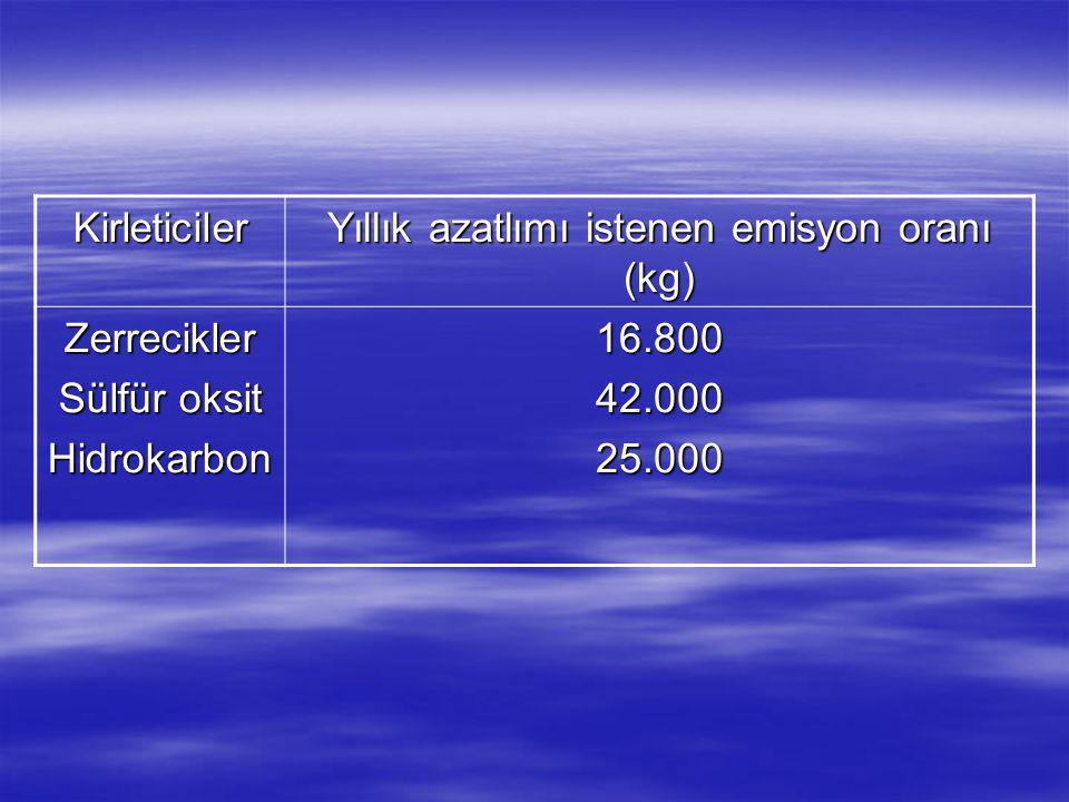 Yıllık azatlımı istenen emisyon oranı (kg)