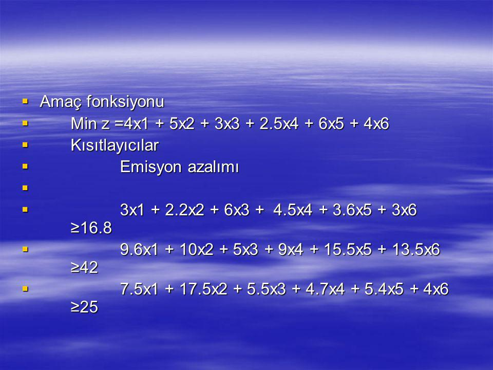Amaç fonksiyonu Min z =4x1 + 5x2 + 3x3 + 2.5x4 + 6x5 + 4x6. Kısıtlayıcılar. Emisyon azalımı. 3x1 + 2.2x2 + 6x3 + 4.5x4 + 3.6x5 + 3x6 ≥16.8.