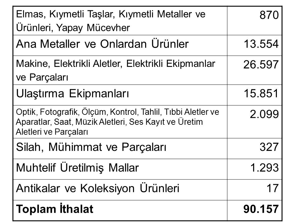 Ana Metaller ve Onlardan Ürünler 13.554 26.597 Ulaştırma Ekipmanları