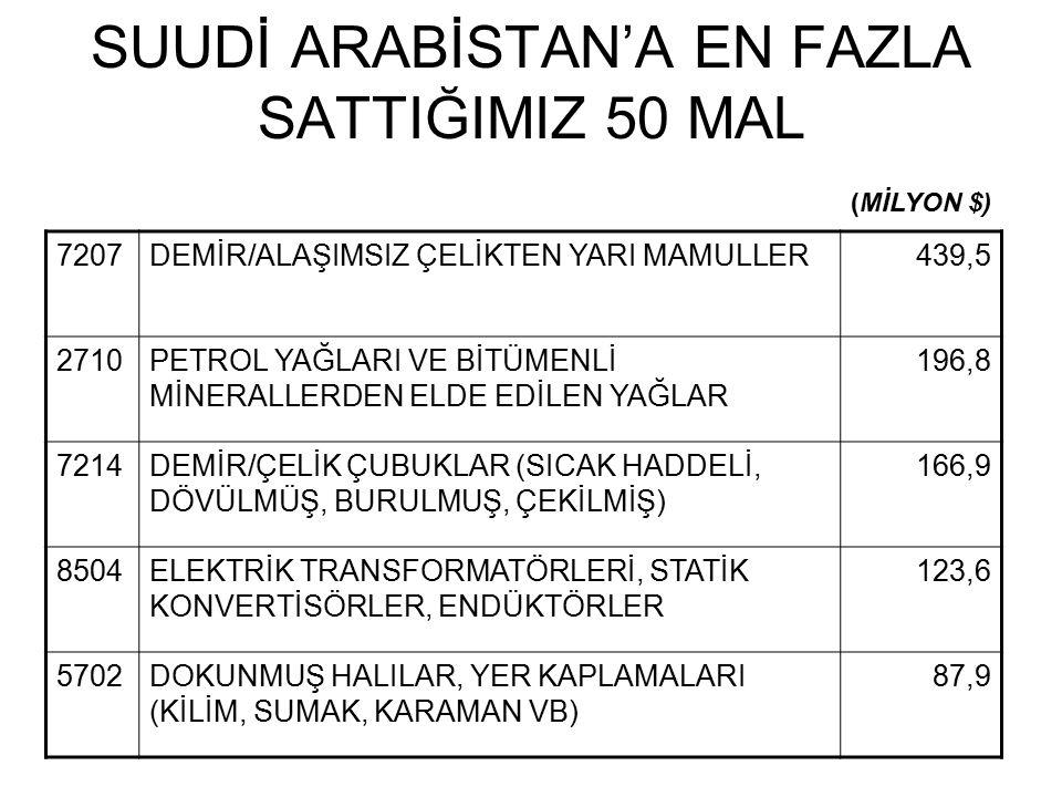 SUUDİ ARABİSTAN'A EN FAZLA SATTIĞIMIZ 50 MAL
