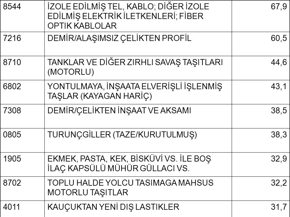 8544 İZOLE EDİLMİŞ TEL, KABLO; DİĞER İZOLE EDİLMİŞ ELEKTRİK İLETKENLERİ; FİBER OPTIK KABLOLAR. 67,9.