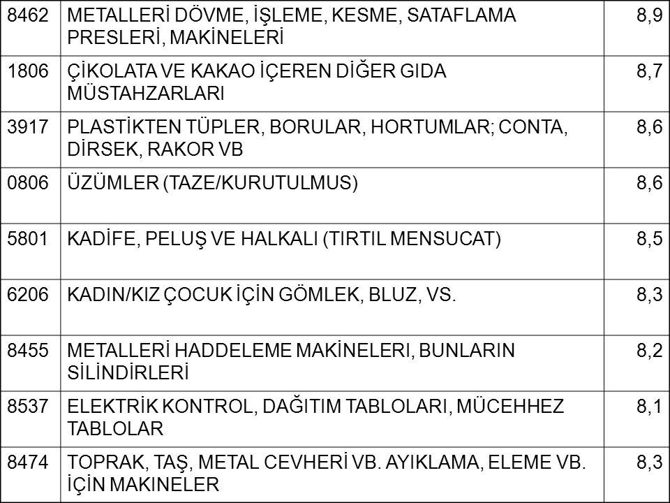 8462 METALLERİ DÖVME, İŞLEME, KESME, SATAFLAMA PRESLERİ, MAKİNELERİ. 8,9. 1806. ÇİKOLATA VE KAKAO İÇEREN DİĞER GIDA MÜSTAHZARLARI.
