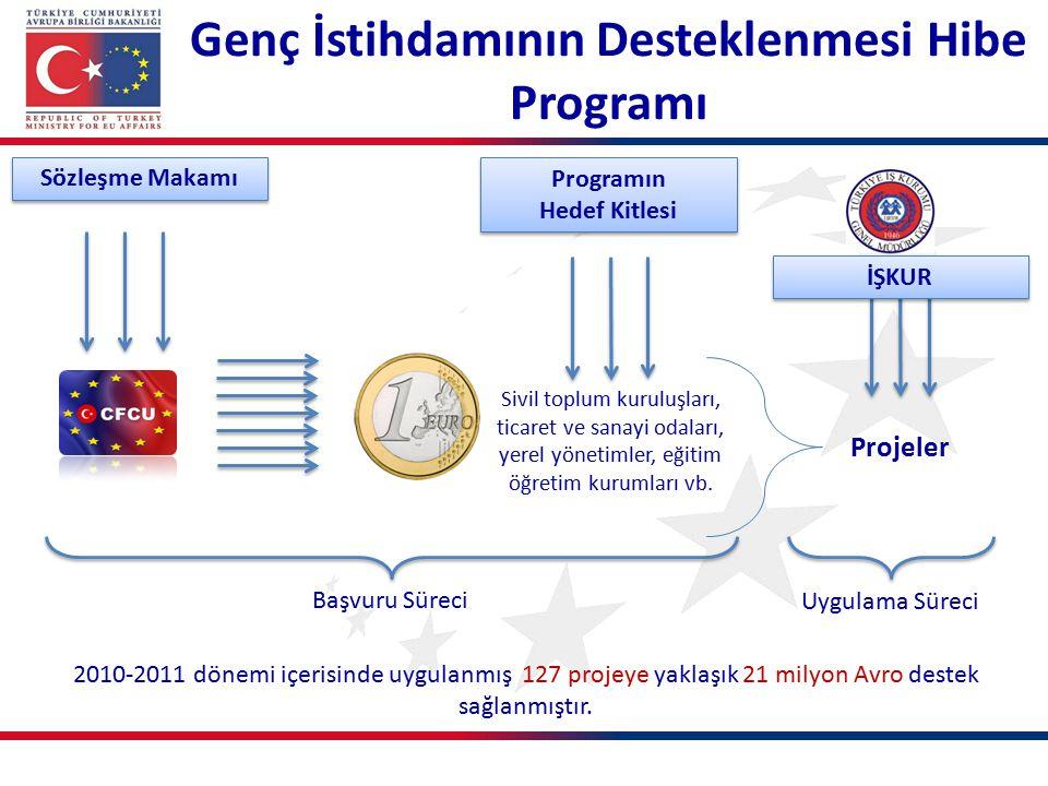 Genç İstihdamının Desteklenmesi Hibe Programı
