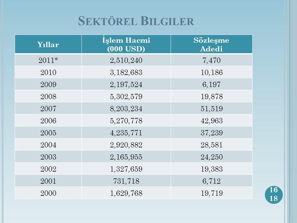 Sektörel Bilgiler Yıllar İşlem Hacmi (000 USD) Sözleşme Adedi 2011*