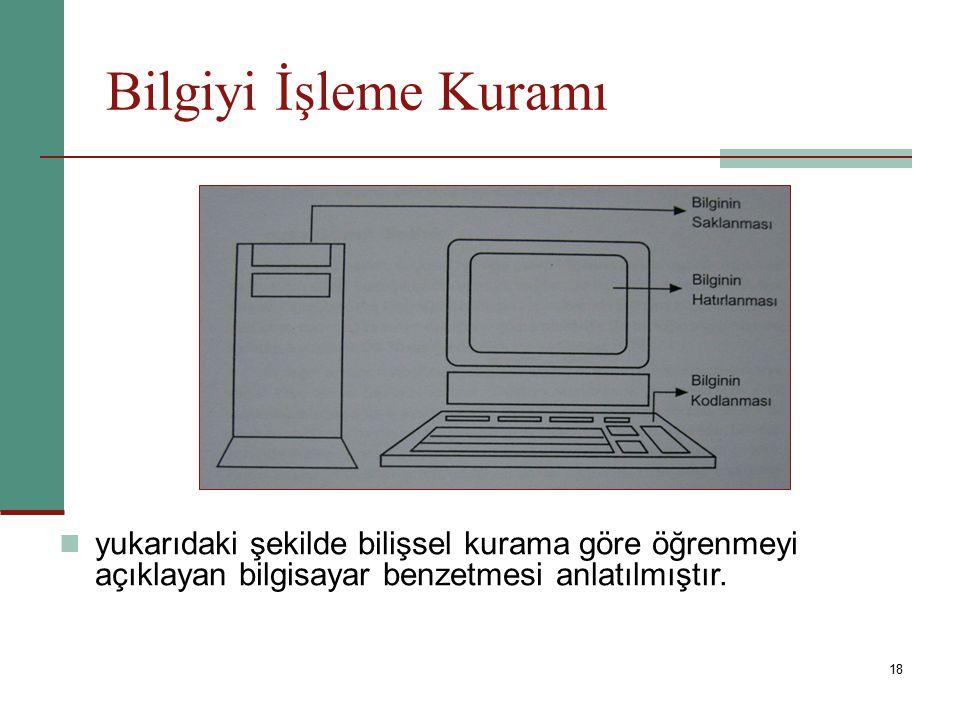 Bilgiyi İşleme Kuramı yukarıdaki şekilde bilişsel kurama göre öğrenmeyi açıklayan bilgisayar benzetmesi anlatılmıştır.