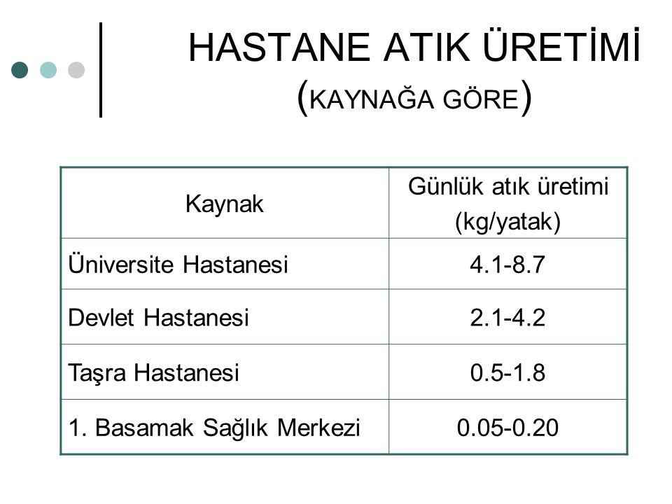 HASTANE ATIK ÜRETİMİ (KAYNAĞA GÖRE)