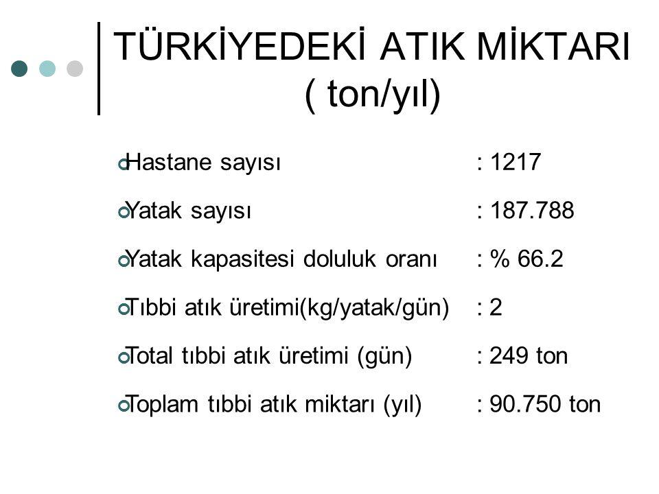 TÜRKİYEDEKİ ATIK MİKTARI ( ton/yıl)