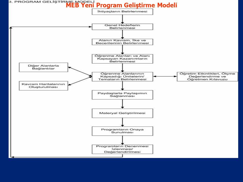 MEB Yeni Program Geliştirme Modeli