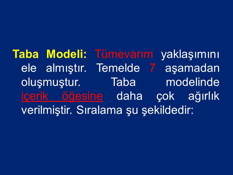 Taba Modeli: Tümevarım yaklaşımını ele almıştır