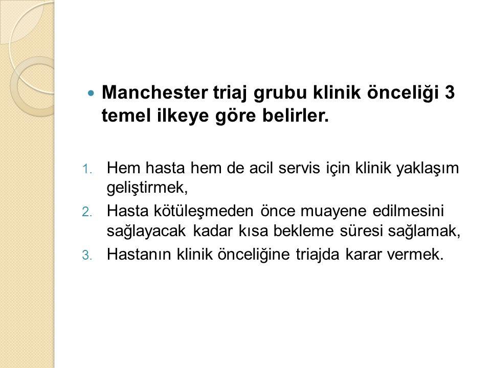 Manchester triaj grubu klinik önceliği 3 temel ilkeye göre belirler.