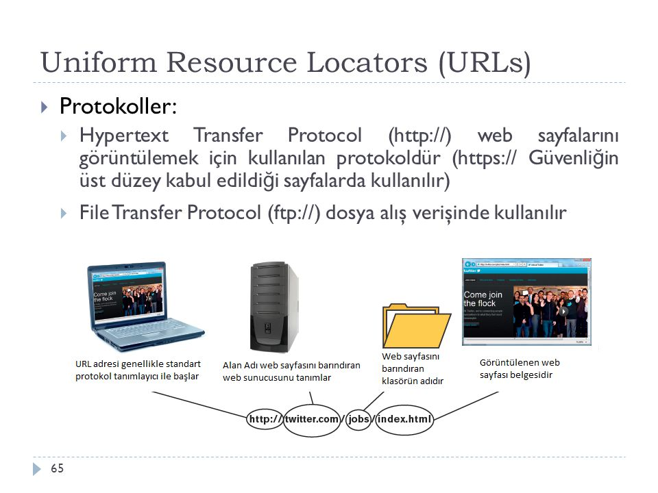Uniform Resource Locators (URLs)