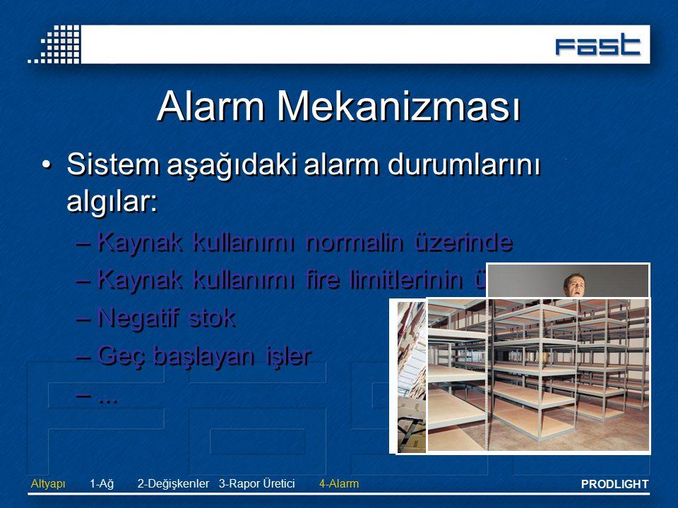 Alarm Mekanizması Sistem aşağıdaki alarm durumlarını algılar: