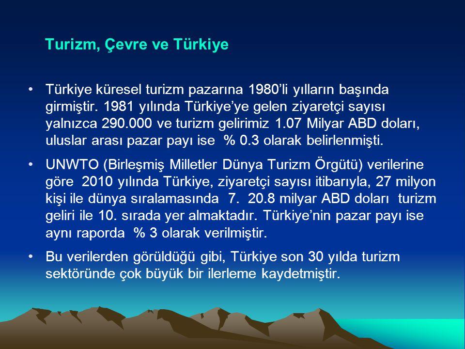 Turizm, Çevre ve Türkiye