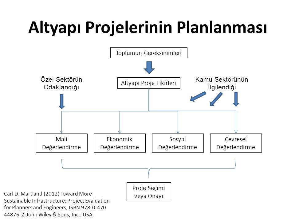 Altyapı Projelerinin Planlanması