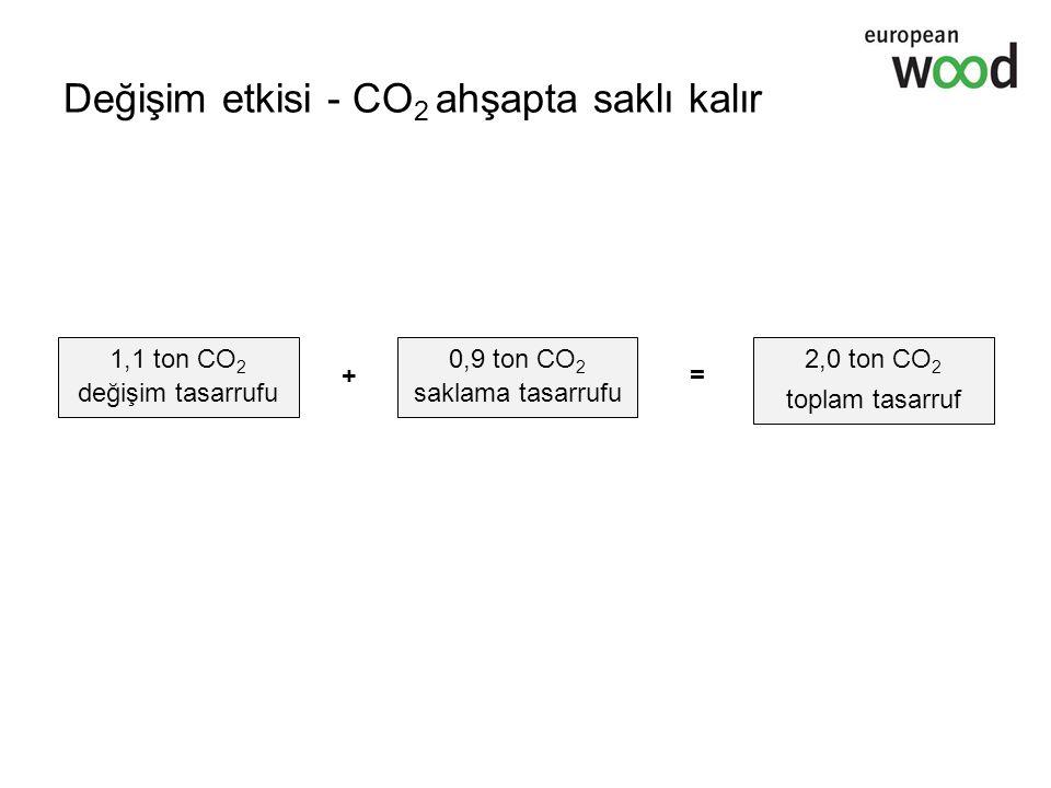Değişim etkisi - CO2 ahşapta saklı kalır