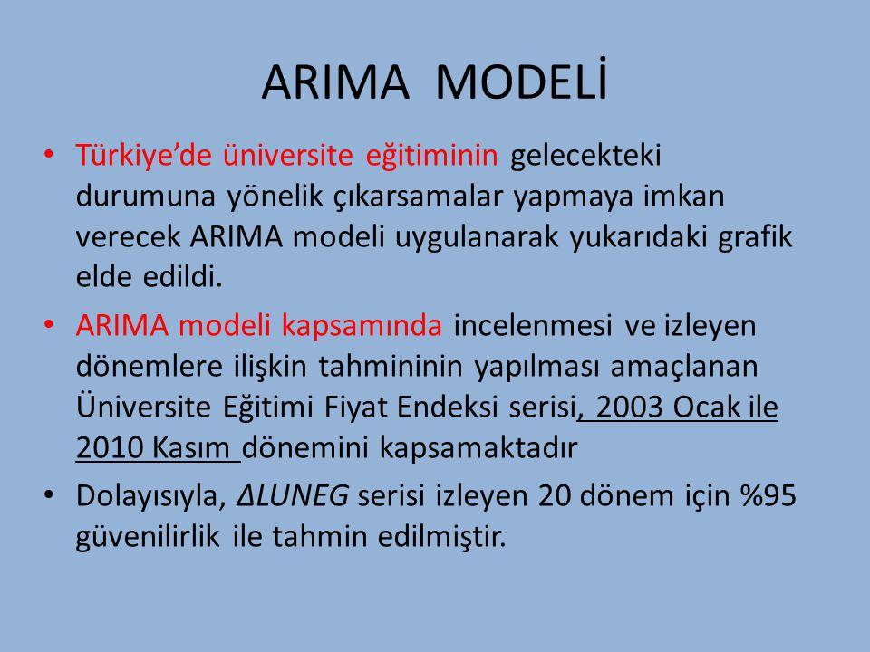 ARIMA MODELİ