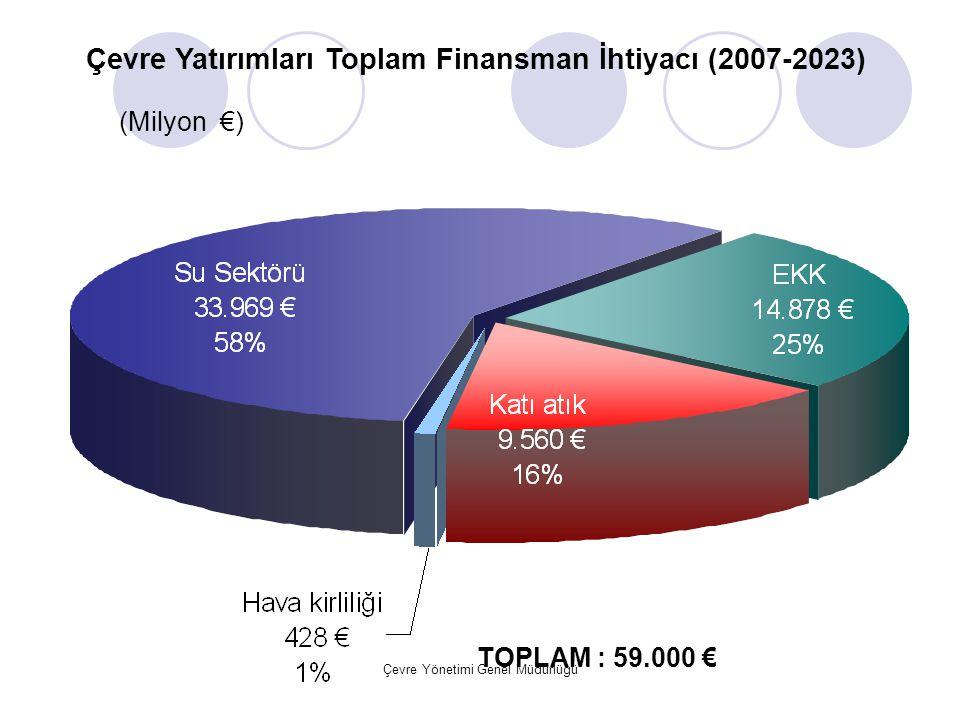 Çevre Yatırımları Toplam Finansman İhtiyacı (2007-2023)