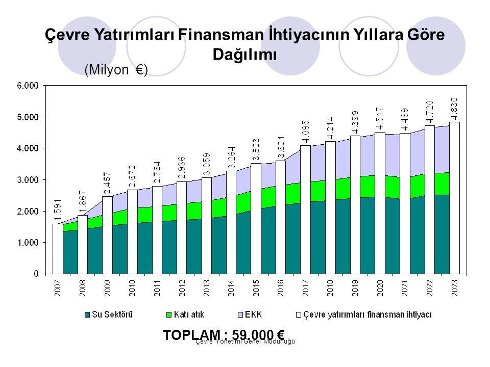 Çevre Yatırımları Finansman İhtiyacının Yıllara Göre Dağılımı