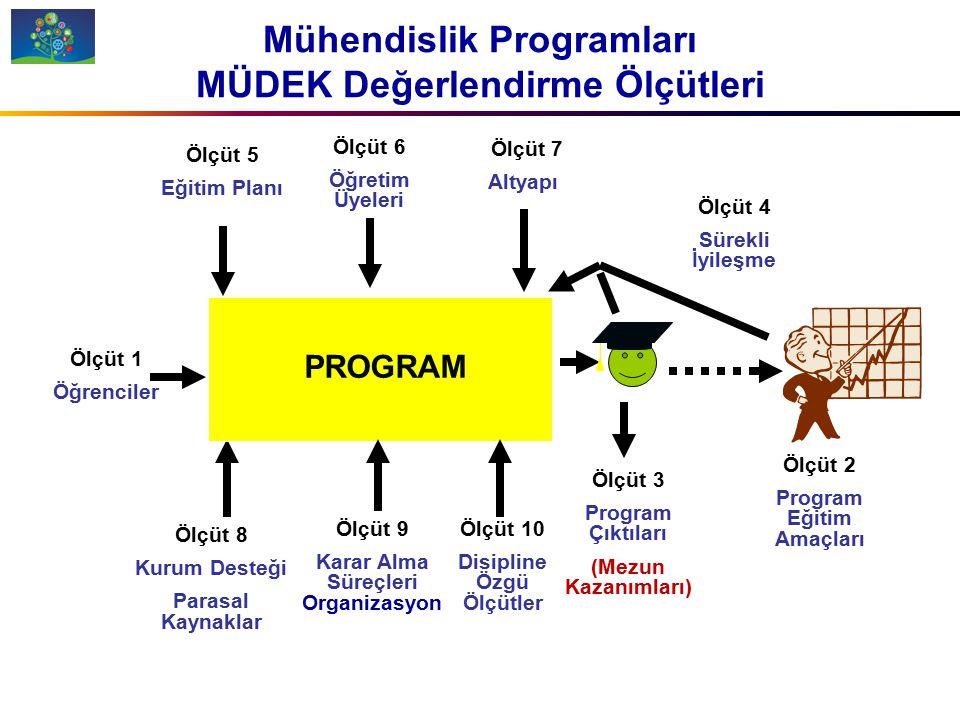 KISACA MÜDEK MÜDEK (Mühendislik Eğitim Programları Değerlendirme ve Akreditasyon Derneği)