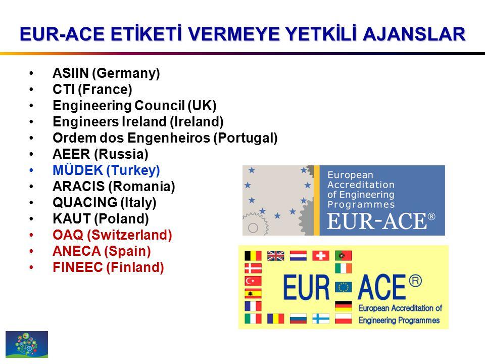 Uluslararası Mühendislik Paktı (IEA) Washington Accord Signatories