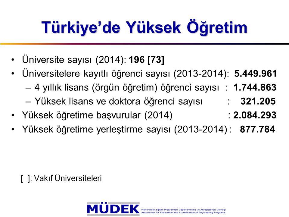 Türkiye'de Mühendislik Eğitimi