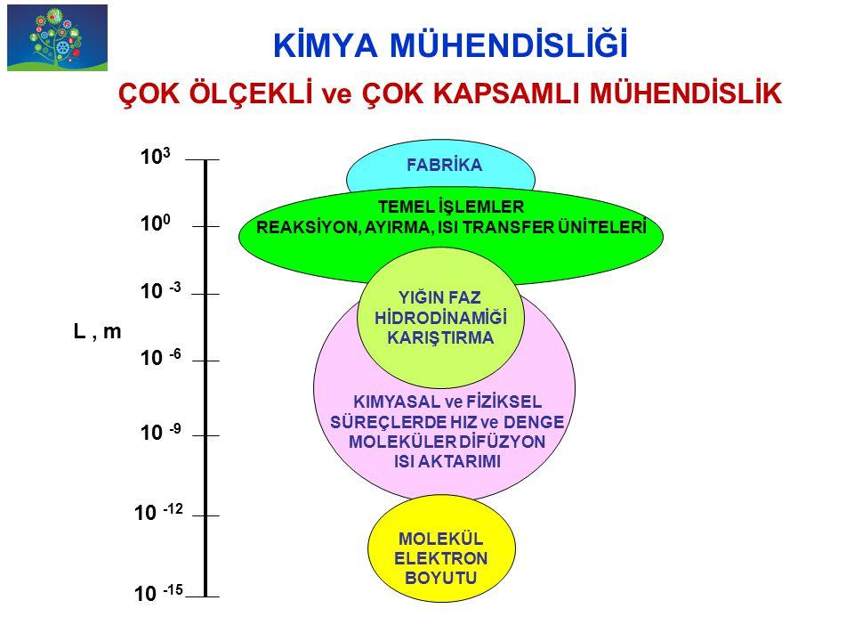 Kimya Mühendisi: Universal Engineer