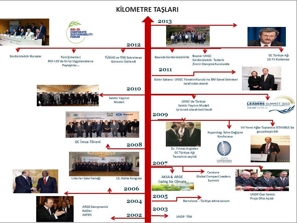 KİLOMETRE TAŞLARI 2013. Yönetişim İlkeleri ve Yapısı belirlendi. 2012. Sürdürülebilir Borsalar. GC Türkiye Ağı.